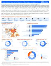 South Sudan Humanitarian Fund (SSHF) Dashboard, 3rd Quarter 2017