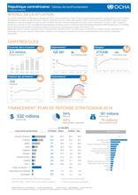 République centrafricaine: Tableau de bord humanitaire (3ème trimestre)