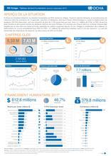 RD Congo : Tableau de bord humanitaire au 31 septembre 2017