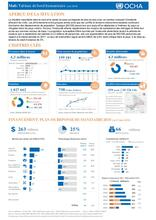 Mali: Tableau de bord humanitaire (Mai 2018) / Mali: Humanitarian Dashboard (as of May 2018)