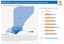 Niger-Diffa: Les bénéficiaires atteints - avril 2018