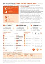Afghanistan: Humanitarian Dashboard (01 January - 31 March 2015)