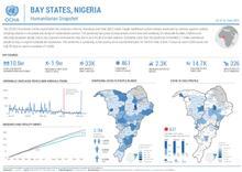 Nigeria: BAY States Humanitarian Snapshot (as of 16 June 2020)
