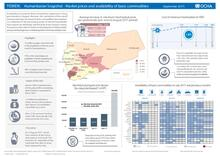 Yemen: Humanitarian Snapshot - Market prices and availability of basic commodities (September 2017) [EN/AR]