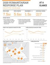 South Sudan 2020 Humanitarian Response Plan at a glance