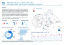 RCA: Aperçu des incidents affectant les humanitaires | Overview of incidents affecting humanitarian workers jan - dec 19 [CLONED]