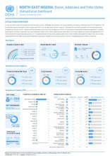 Nigeria: Humanitarian Dashboard (January to December 2020)