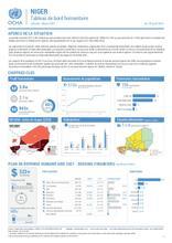 Niger : Tableau de bord humanitaire Janvier - Mars 2021