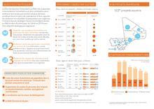 Aperçu du plan de réponse humanitaire (janvier – décembre 2018) / Overview of the Humanitarian Response Plan (January - December 2018)