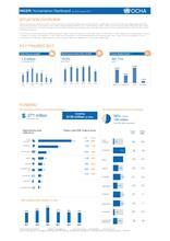 Niger: Humanitarian Dashboard (as of 30 January 2017)
