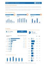 Niger: Humanitarian Dashboard (as of 30 January 2017)