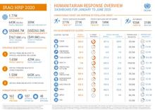 Iraq: Humanitarian Dashboard (January to June 2020) [EN]