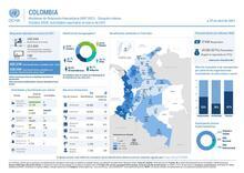 Monitoreo de Respuesta Humanitaria (HRP 2021) - Situación interna. Sistema 345W: Actividades reportadas en marzo de 2021.