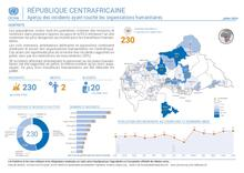 RCA-OCHA: Aperçu des incidents affectant les humanitaires juillet 2020 | Overview of incidents affecting humanitarian workers July 2020