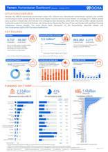 Yemen: Humanitarian Dashboard (January - October 2017)