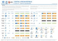 CAR: OCHA - Tableau de bord des intrants COVID-19 (13 October 2020)