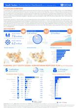 South Sudan: Humanitarian Dashboard (As of 31 December 2017)