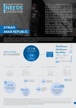 2019 Summary Humanitarian Needs Overview: Syrian Arab Republic