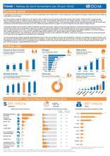 Tchad - Tableau de bord humanitaire au 30 juin 2016