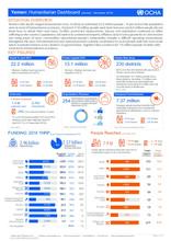 Yemen: Humanitarian Dashboard (January - December 2018)