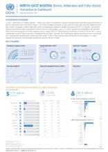 Nigeria: Humanitarian Dashboard (January to March 2021)