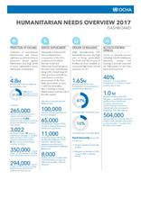 2017 oPt Humanitarian Needs Overview and Response Plan Dashboard