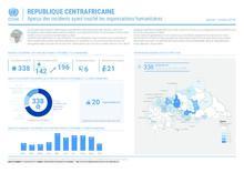RCA: OCHA Aperçu humanitaire incidents (janv - octobre 2018)