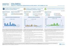 Impacto y Tendencias Humanitarias entre enero y septiembre de 2021. 26/10/2021