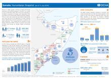 SOMALIA Humanitarian Snapshot - July 2016