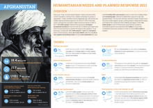 Afghanistan: Humanitarian Needs and Planned Response 2021