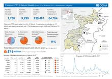 Pakistan: FATA Return Weekly (from 13 to 16 March 2017) - Humanitarian Snapshot