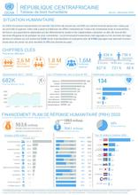 RCA: OCHA Tableau de bord humanitaire | Humanitarian Dashboard Jan - August 2020