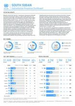 South Sudan Humanitarian Response Dashboard January to June 2021