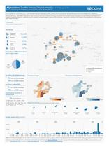 Afghanistan: Conflict Induced Displacements (as of 19 February 2017)