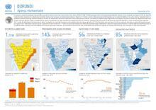 Burundi | Humanitarian Snapshot November 2018
