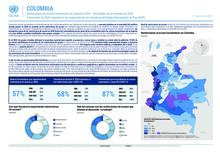 Infografía de Acceso Humanitario