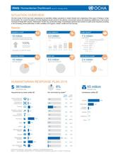 Iraq: Humanitarian Dashboard 31 January 2016