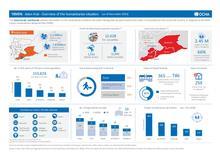 Yemen: Governorate Dashboard by Hub (as of December 2016) [EN/AR]