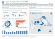 RCA: Aperçu des incidents affectant les humanitaires   Overview of incidents affecting humanitarian workers jan - dec 19
