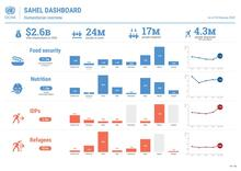Sahel Regional Dashboard - 24 February 2020 [EN]