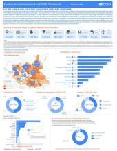 South Sudan Humanitarian Fund (SSHF) Dashboard 4th Quarter 2016