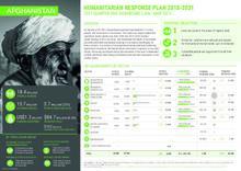 Afghanistan: Humanitarian Response Plan - Quarter One Dashboard (Jan - mar 2021)