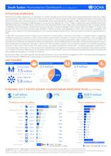 South Sudan: Humanitarian Dashboard (as of 31 May 2017)