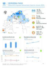 Burkina Faso: Bilan de la Réponse humanitaire (Janvier-Mars 2021)
