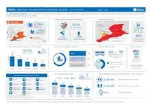 Yemen: Governorate Dashboard by Hub (as of June 2017)