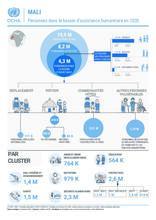 Mali - Personnes dans le besoin d'assistance humanitaire en 2020