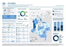 Monitoreo de Respuesta Humanitaria (HRP 2021) - Situación interna. Sistema 345W: Actividades reportadas en abril de 2021.