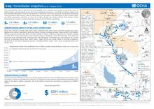 Iraq: Humanitarian Snapshot (as of 9 August 2016)