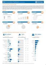 Iraq: Humanitarian Dashboard January to April 2016