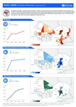 SAHEL CRISIS : Population Movement (as September 2018)